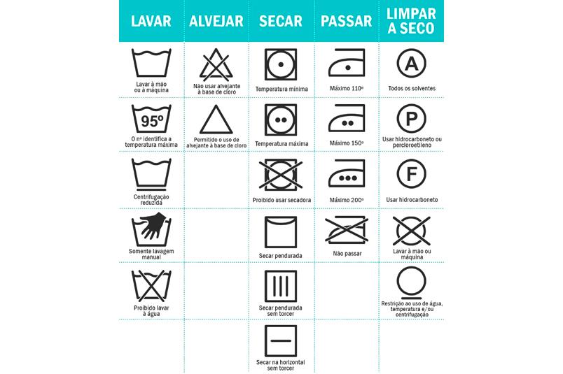 Veja o significado de cada símbolo na sua etiqueta